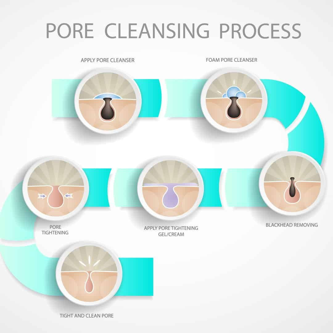 Pore Cleansing Process